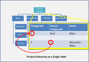 Product Hierarchy as a Single SQL table