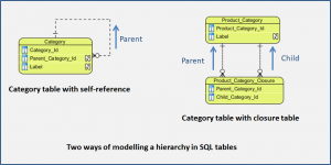 Two ways of modelling a hierarchy in SQL tables - single self-referencing table and closure table