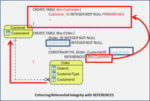 Enforcing Referential Integrity with REFERENCES