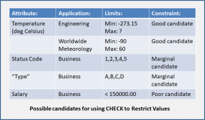 Possible candidates for using CHECK CONSTRAINTs to Restrict Values