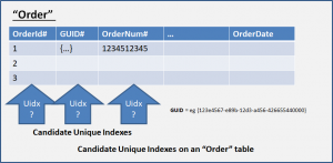 "Candidate Unique Indexes on an ""Order"" SQL table"