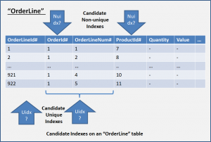 "Candidate Indexes on an ""OrderLine"" SQL table"