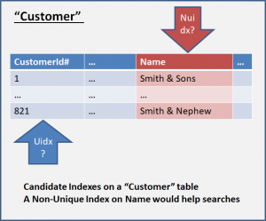 "Candidate Indexes on a ""Customer"" SQL table - A Non-Unique index on Name would help searches"