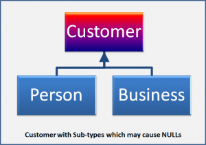Customer with Sub-types which may cause NULLs