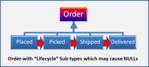 Order with Lifecycle sub-types which may cause NULLs