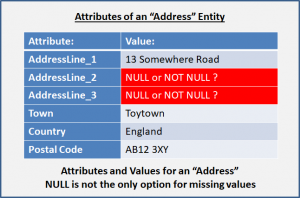"Attributes and Values for an ""Address"""