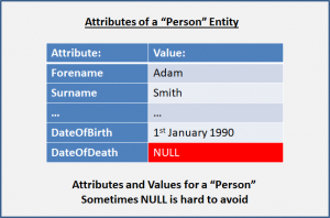 "Attributes and Values for a ""Person"" Entity - Sometimes NULL is hard to avoid"