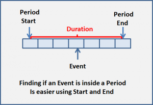 Finding if an Event is inside a Period is easier using Start and End