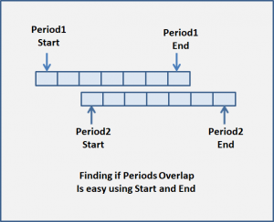 Finding if Periods Overlap is easy using Start and End times