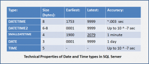 Technical Properties of Date and Time data-types in Microsoft SQL Server