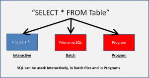 SQL can be used: Interactively, in Batch files and in Programs