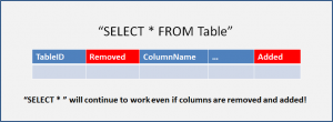 SELECT * will continue to work even if columns are removed and added!