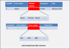 Examples of lists packed into SQL Columns