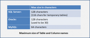 Maximum size in characters of Table and Column names in SQL Server, Oracle and MySQL