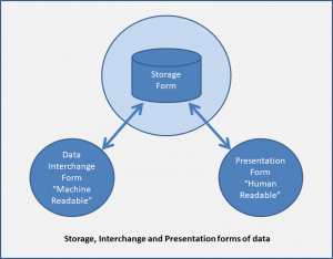 Confusion of Storage, Interchange and Presentation forms of data causes selection of inappropriate data-types