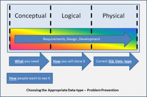 Choosing the Appropriate Data-type - Problem Prevention. Preventing inappropriate data-types