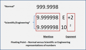 Floating Point - Normal versus Scientific or Engineering representations of numbers.