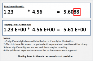 Floating Point Arithmetic can cause loss of precision