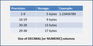 Size of DECIMAL (or NUMERIC) columns