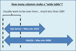 How many columns can you have in an SQL table?