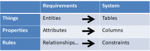 Different Requirements become affect different aspects of the database
