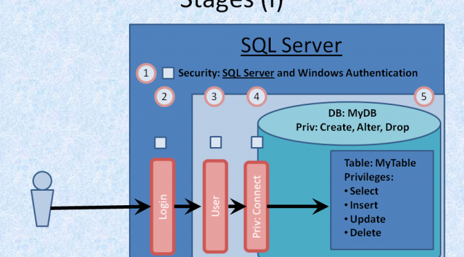 Security – Using Server Side security with MS SQL Server