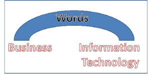Words used as a bridge between Business and Information Technology
